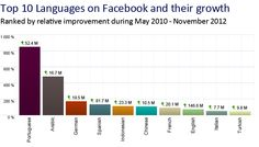 Portuguese is the fastest growing language on Facebook. Arabic is second place. English is still king.