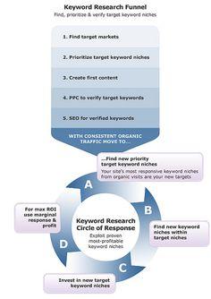 Keyword Research Funnel. http://seoweb-services.com/