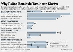 Hundreds of Police Killings Are Uncounted in Federal Statistics - WSJ
