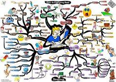 Mapa Myśli i wpis 'Klucz do efektywnej nauki --> http://iqmatrix.pl/efektywna-nauka/   - Można się z nich dowiedzieć, jak osiągnąć idealny stan umysłu i ciała potrzebny do efektywnej nauki.  - Poznać metody i techniki, dzięki którym nauka może przebiegać sprawniej i szybciej.  - Zidentyfikować preferowane style uczenia się, aby później wykorzystać je do nauki. - Oraz zrozumieć jak ważne jest właściwe podeście do nauki.   Zapraszam do czytania --> http://iqmatrix.pl/efektywna-nauka/