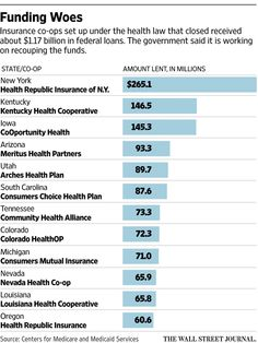 Obama administration works to fix health insurance co-ops http://on.wsj.com/1S436QF  via @WSJ