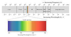 EM spectrum - Light - Wikipedia, the free encyclopedia