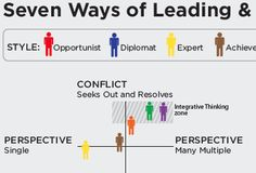 The leadership style of seven different types of leaders; three of these under perfom, two styles are average to good performers, and the final two types are the cream of the crop, transformational leaders.