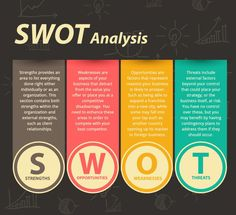 Environmental Scan; Survey Development; Census Data; Focus Groups - SWOT ANALYSIS Infographic
