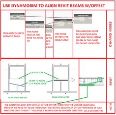 Simply Complex: Use DynamoBIM to Align with Offset for beams