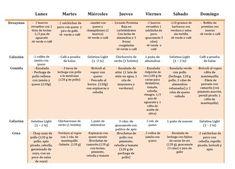 dieta alta en proteínas y grasas