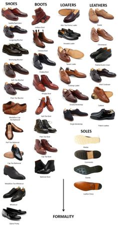 Visual guide to Men's Dress Shoes More Visual Glossaries (for Him): Backpacks / Bowties / Brogues / Chain Types / Dress Shirt Collars / Cowboy Hats  / Cuffs / Dress Shirt Fabrics / Eyeglass frames / Hangers / Hats / Jackets/Coats / Jacket Pockets / Man Bags / Moustaches / Necktie Knots / Pant Breaks / Plaid / Shirt Anatomy / Shirt Collar Anatomy / Shirt Collars / Shoes / Stripes / Tartans / Trench Coat Anatomy / Vests / Vintage Hats / Wool Via