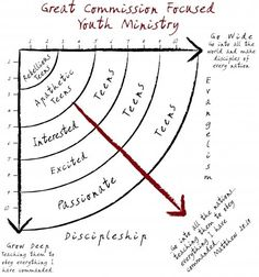 Deep and Wide Youth Ministry  Yeah!!! Dare 2 Share Ministries & Greg Stier! My faves!!!