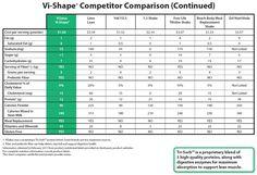Vi-Shape Competitor Comparison (Continued)