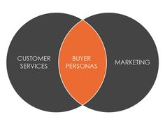 Establishing Buyer Personas – The Essential Element for Selling Online.  One of the easiest ways to build an effective online business is to create marketing strategies using content targeted to specific Buyer Personas.  Without a focus on the buyer, the typical marketing program is built on what the…  http://johneengle.com/buyer-personas-crucial-element-selling-online/  #MarketingTips,#DigitalMarketing,#InternetMarketing
