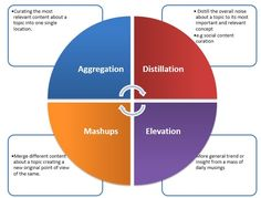 Image result for The social curation process