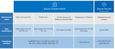 Azure Government – technology innovation shaping the future https://azure.microsoft.com/blog/azure-government-technology-innovation-shaping-the-future/?utm_campaign=crowdfire&utm_content=crowdfire&utm_medium=social&utm_source=pinterest