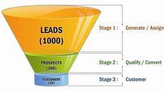 O que são leads e porque se fala tanto deles no marketing digital