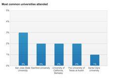 2% of Apple's new hires come from UT Austin.  And that's why they're generally kicking Google's ass.