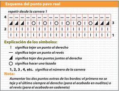 Knitting Patterns, Periodic Table, Create, Crochet, Bikinis, Scarf Patterns, Sewing Stitches, Tricot, Knit Patterns