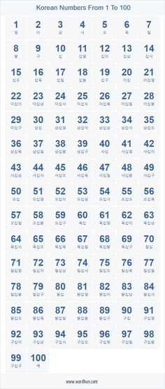 Korean Language 747105025664251313 - Korean numbers from 1 to 100 in words. Printable table of numbers in Korean language Source by Swedish Language, Learn Turkish Language, Learn Thai Language, Arabic Language, French Language, Korean Words Learning, Japanese Language Learning, Danish Language Learning, Learning Japanese