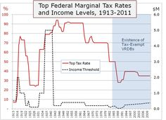 Find top federal tax rates 1916-present http://top-federal-tax-rates.findthebest.com/