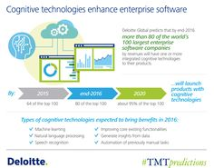 Deloitte Global predicts in 2016 more than 80 of the world's 100 largest enterprise software companies will have integrated cognitive technologies into their products, a 25% increase on the prior year.