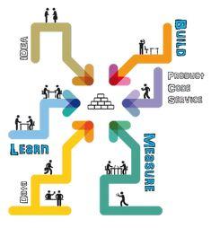 Build-Measure-learn-startup-Shelter - Start-up Shelter Business Model Canvas, Startup, Innovation, Coding, How To Plan, Learning, Building, Belgium, Shelter