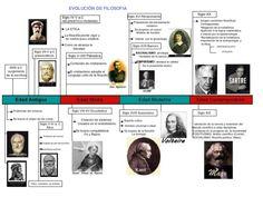 infografía filósofos importantes - Buscar con Google