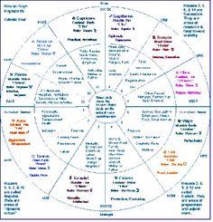 Astrology House-Sign Keywords