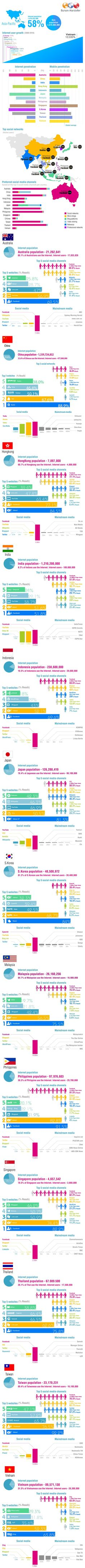 Social Media in Asia Pacific #infographics