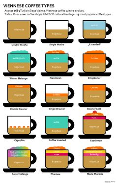 Viennese Coffee Types.