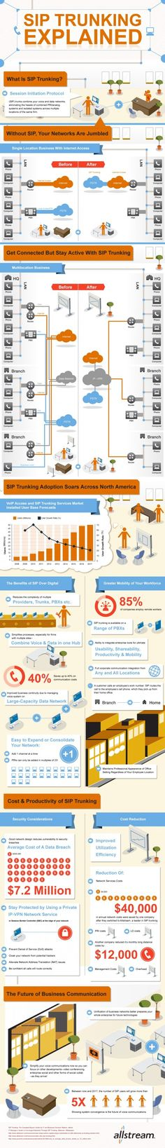 SIP Trunking infographic. What is SIP Trunking and why does your business need it? http://blog.allstream.com/infographic-sip-trunking-and-its-business-benefits-explained/