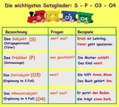 Ähnliches Foto German Language Learning, Learning German, Home Schooling, Grammar, Homeschool, Teaching, Education, App, Kids