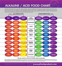 alkaline-chart.jpg (700×744)