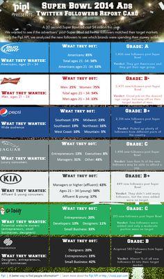 Using #BigData to grade the 2014 Super Bowl ads #SB48