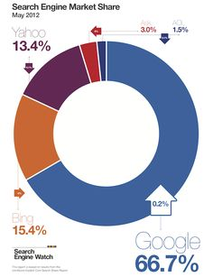 Search Market Share in the U.S May 2012