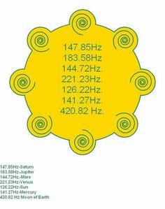 Navagraha,Frequencies