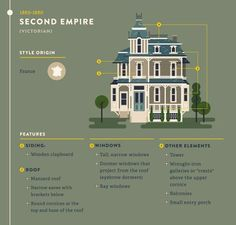 Second Empire architecture Mansard Roof, American Houses, American Mansions, Architecture Details, Architecture Diagrams, Historic Architecture, Building Architecture, Architecture Portfolio, Second Empire