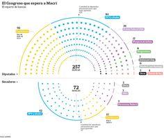 El Congreso que le espera a Mauricio Macri en redeme.info -  #Noticias #ResumenDeMedios El reparto de bancas en las Cámaras de Senadores y de Diputados en la nueva gestión    Fuente: LaNacion ... Lee mas en nuestra web! http://redeme.info/?p=381
