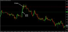 Another long on AUDUSD M15 chart for 20 pips profit ;)