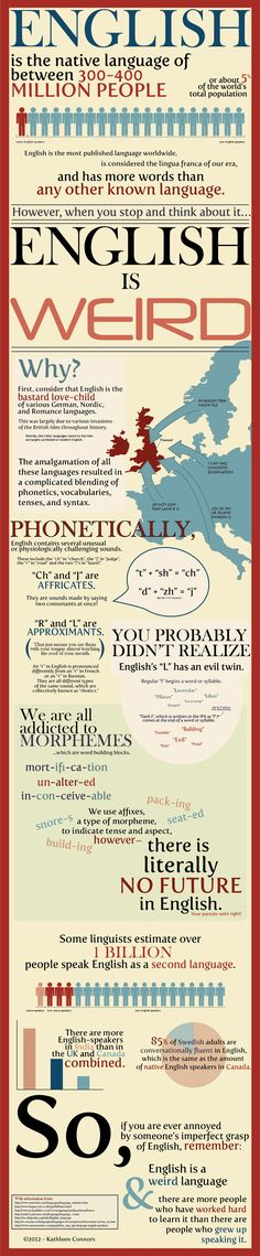 English Is Weird Infographic   --   Did you know that English is the first language of between 300 and 400 million people. English is the most published language in the world. However, only about 5% of the total population of the world speaks English as a native language?  Learn more about the English language in an infographic from Kathleen Connors.