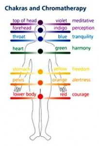 Learn about chakra healing stones from Energy Muse's chakra stones chart. Correct chakra imbalances with chakra healing jewelry and crystals. Healing Oils, Holistic Healing, Chakra Healing, Healing Stones, Young Living Oils, Young Living Essential Oils, Ayurveda, Essential Oils For Chakras, Reiki