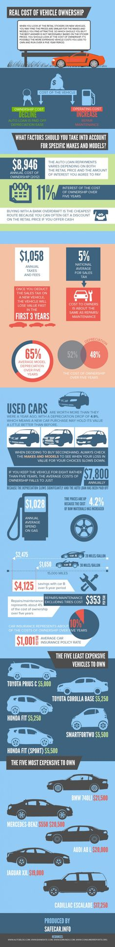 Infographic: Real cost of vehicle ownership