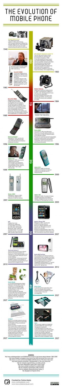 The evolution of mobile phone : 70 Years