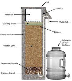 880 Ideas De Agua En 2021 Agua Energía Renovable Energía Sustentable