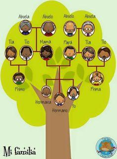 New Spanish Family Tree Project Ideas Ideas Spanish Family Tree, Family Tree For Kids, Trees For Kids, Family Tree Art, School Projects, Projects For Kids, Diy Family Tree Project, Project Ideas, Family Tree Poster