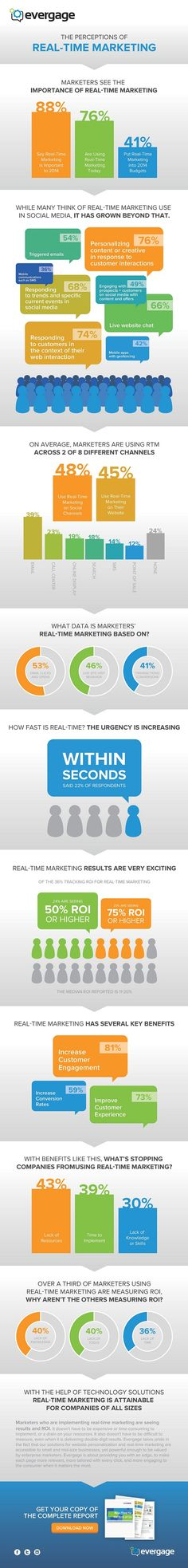 Marketing Strategy - Marketers' Perceptions of Real-Time Marketing [Infographic] : MarketingProfs Article