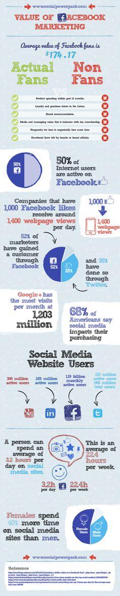 El valor del marketing en FaceBook #infografia