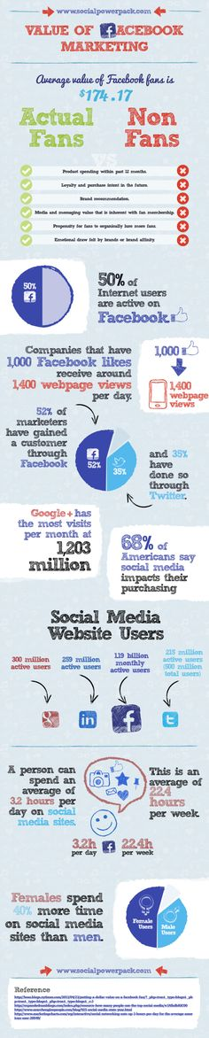 El valor del marketing en FaceBook #infografia