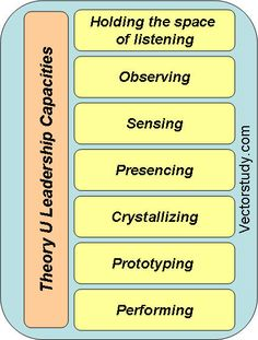 Seven Theory U Leadership Capacities
