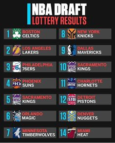 A proposed lottery reform starting in 2019 has the top 3 worst teams obtaining identical odds at getting a number one pick. Do you like this idea? Nba Draft Lottery, Lotto Lottery, Lottery Winner, National Lottery Results, Irish Lottery, Lottery Drawing, Lottery Numbers, Jayson Tatum