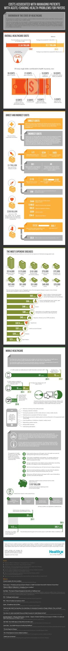 Costs Associated with Managing Patients with Acute / Chronic Health Problems for Payers [INFOGRAPHIC] | New Visions Healthcare Blog - www.healthcoverageally.com