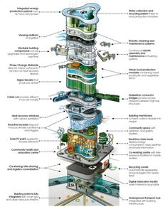 ARUP envision a building in the year 2050 that includes flexible modular pods, urban agric...