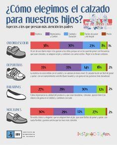 Una muy buena infografía sobre cómo elegimos el calzado de nuestros hijos. http://www.cometelasopa.com/infografia-como-elegimos-el-calzado-de-nuestros-hijos
